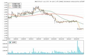 (株)スクウェア・エニックス・ホールディングス【9684】の株価チャート